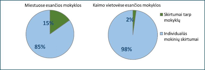 2 grafikas. Mokinių ir mokyklų matematikos pasiekimų skirtumai miesto ir kaimo mokyklose. 2014 m. Nacionaliniai mokinių pasiekimų tyrimai, 8 kl., N = 1669. NO-GAP projekto tyrėjų atlikta analizė