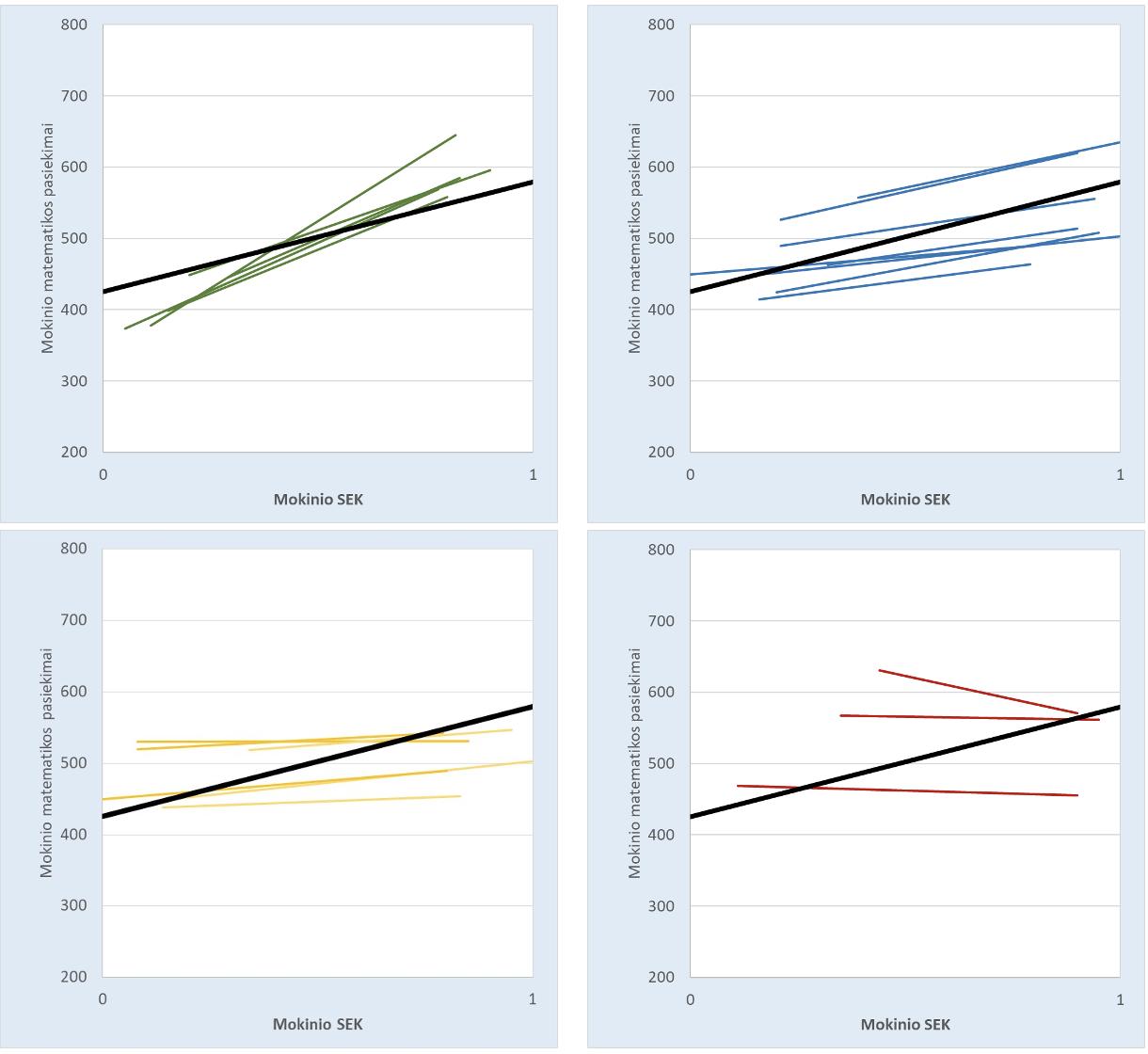 3 grafikas. Mokinių matematikos pasiekimų ir SEK aplinkos ryšys skirtingose mokyklose. 2014 m. Nacionaliniai mokinių pasiekimų tyrimai, 8 kl., Matematika, 20 didžiausių imties mokyklų duomenys. Mokinio SEK skalėje 0 žymi mažiausiai, o 1 – labiausiai palankią SEK aplinką. NO-GAP projekto tyrėjų atlikta analizė